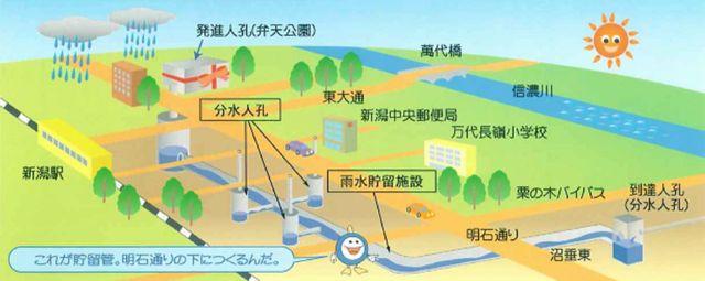 新潟市万代地区雨水ポンプ設備工事